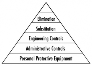A triangular hierarchy of control measures.
